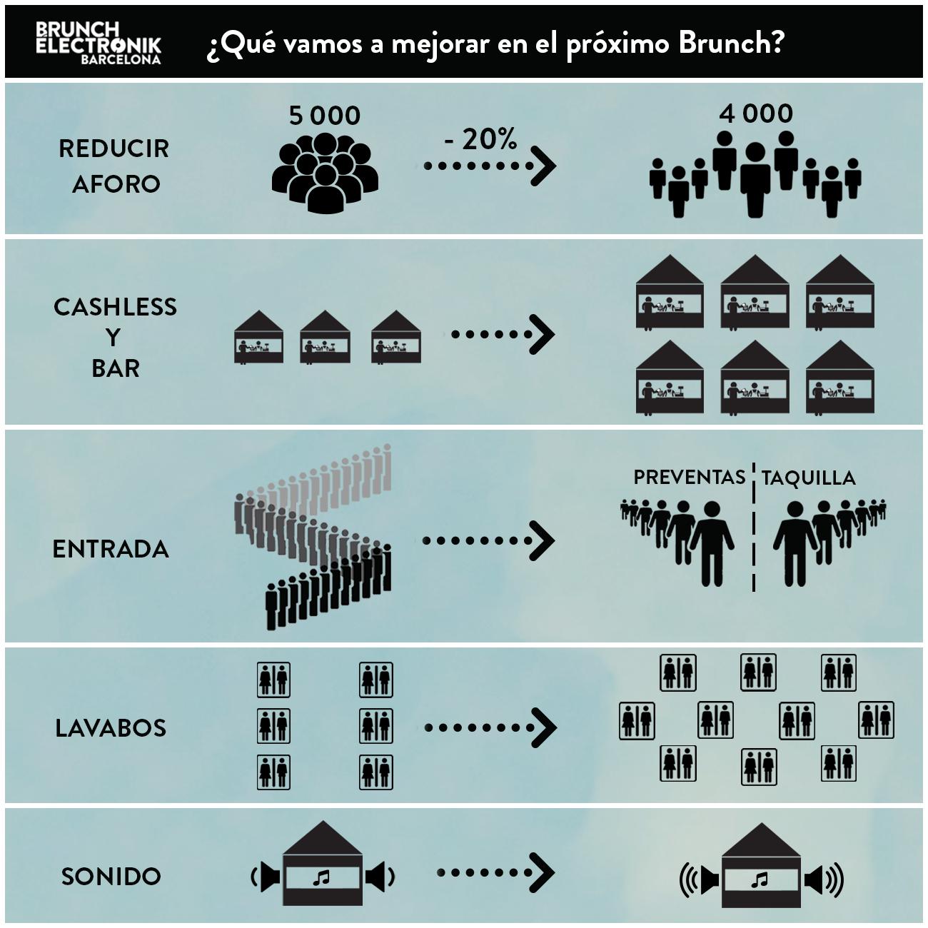 mejoras organización, Brunch Electronik Barcelona 2015, street food